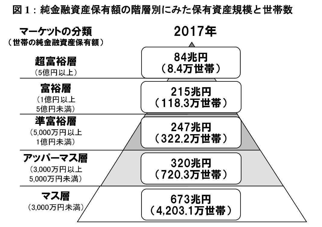 日本の世帯の家計資産の分布