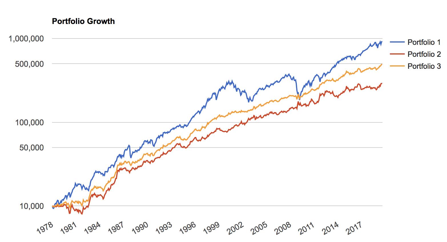 インデックス投資の威力