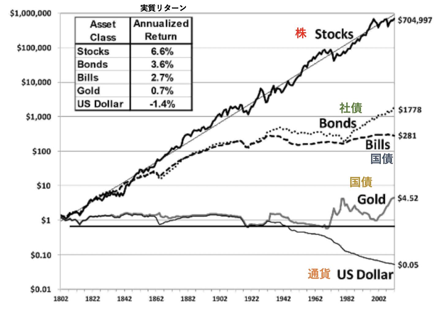 他の金融資産と比較した株式の圧倒的に高いリターン