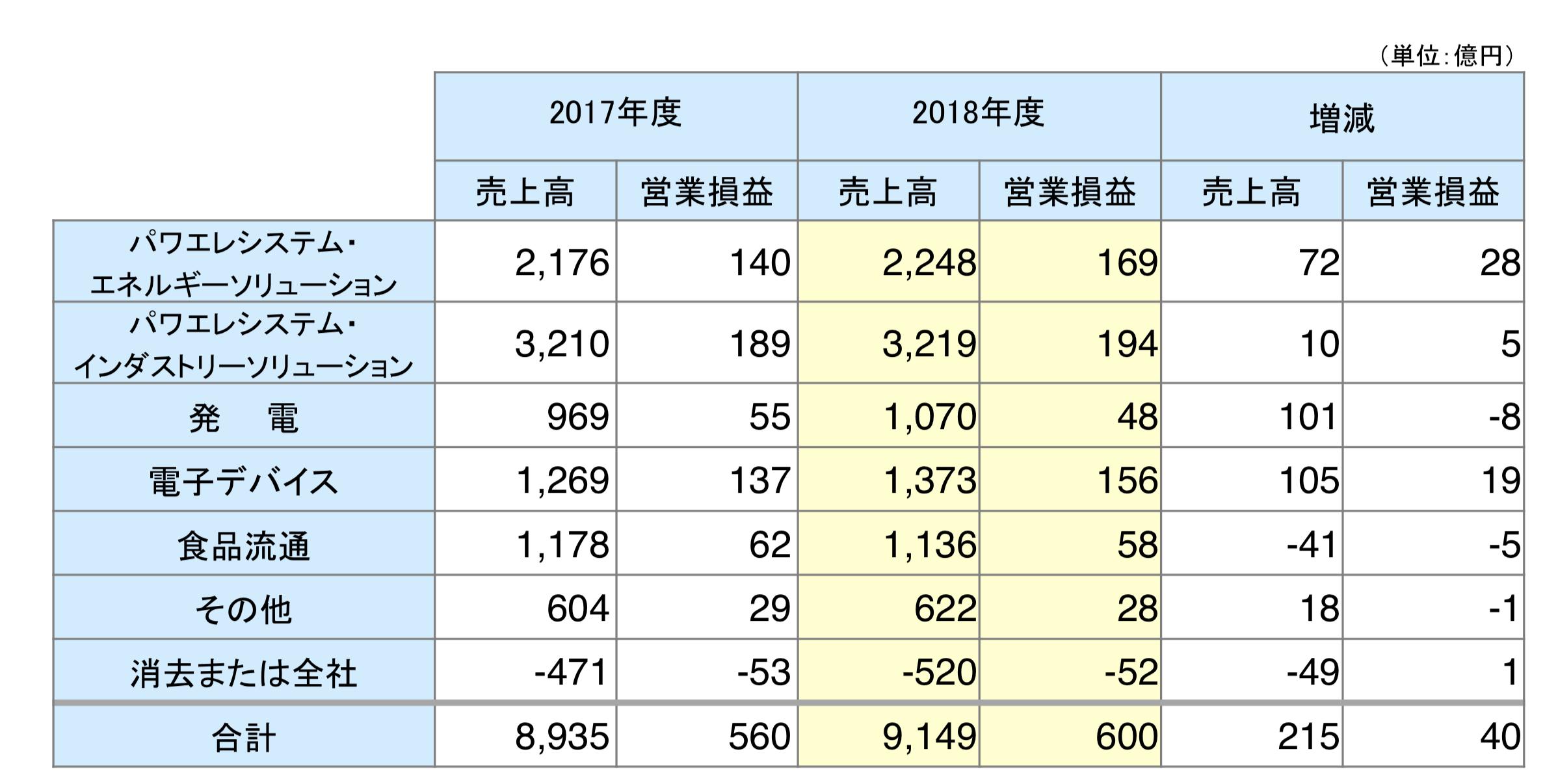 富士電機のセグメント別業績推移