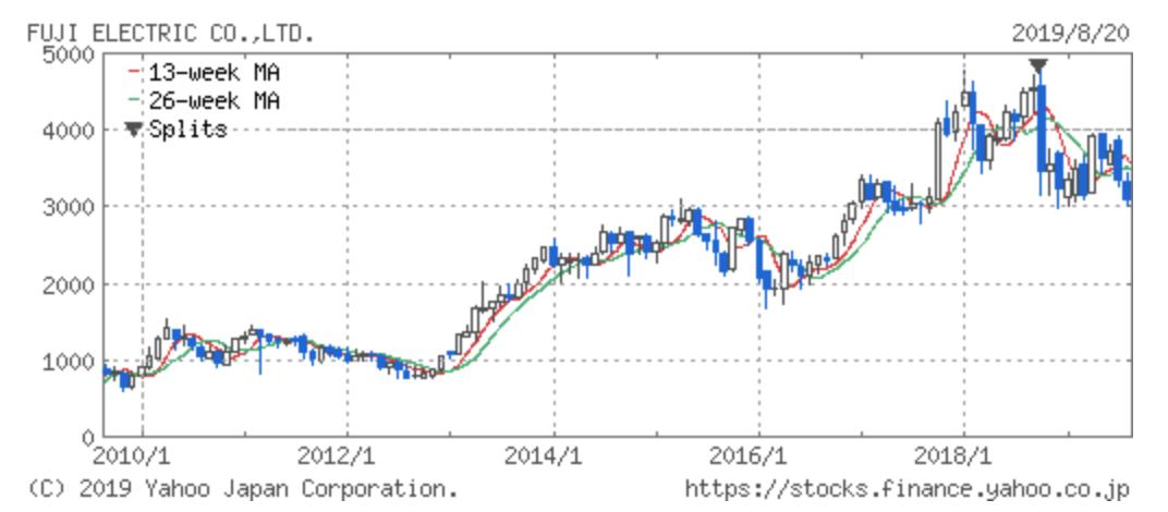 富士電機の株価推移