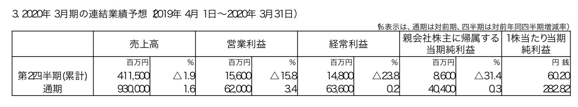 富士電機の今期末の予想