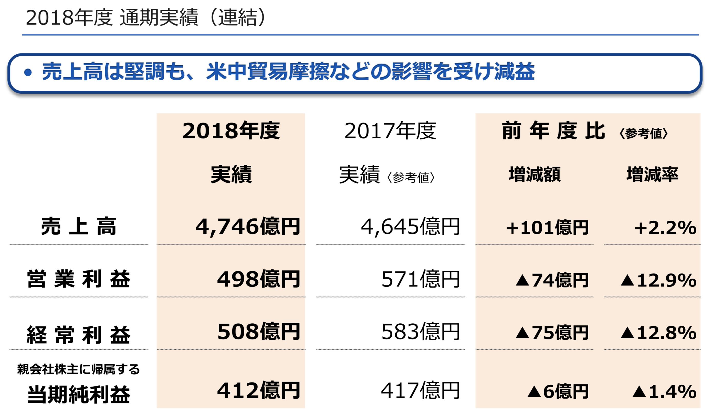 安川電機の前期の決算資料