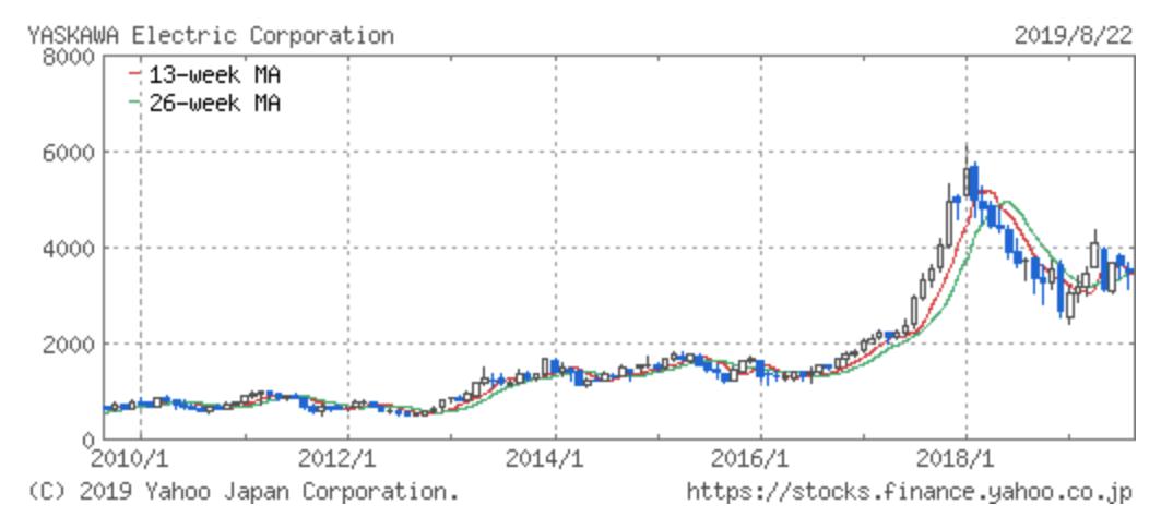 安川電機の株価推移
