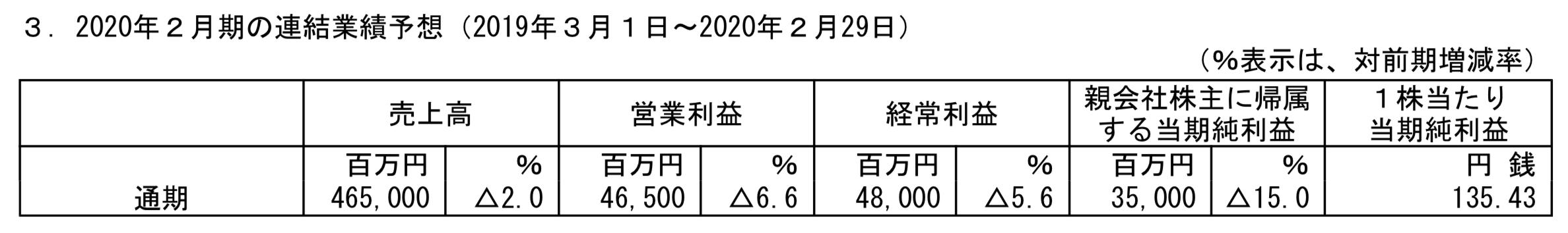 安川電機のEPSの予想