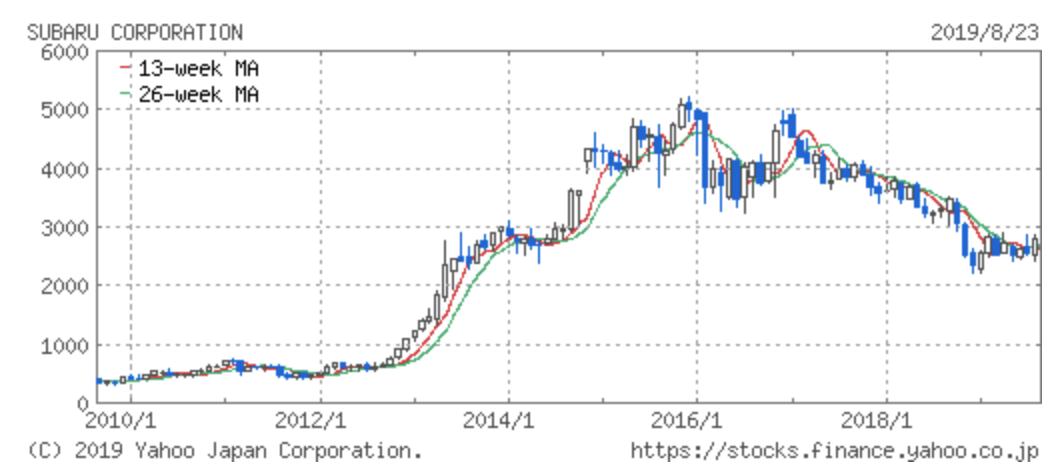 スバルの株価推移