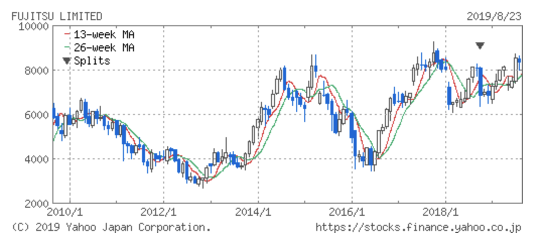 富士通の株価の推移