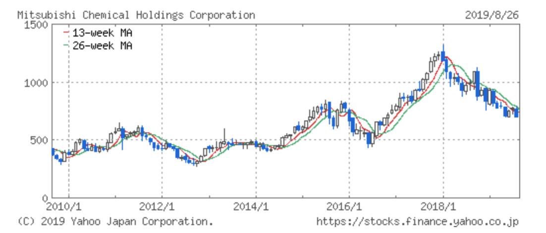 三菱ケミカルの株価推移