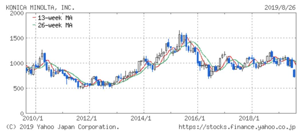 コニカミノルタの株価推移