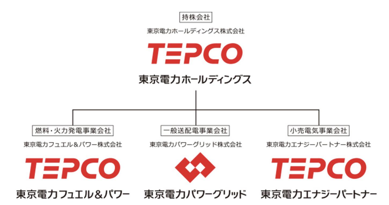 東京電力の組織体制
