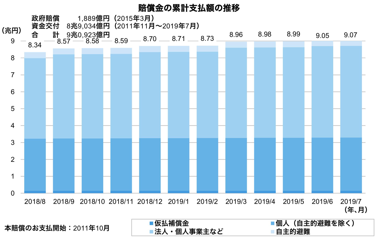 東京電力の賠償金累計額