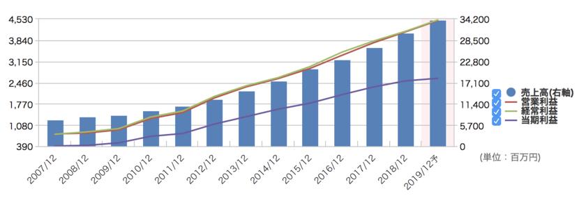 アークランドサービスホールディングスの業績推移