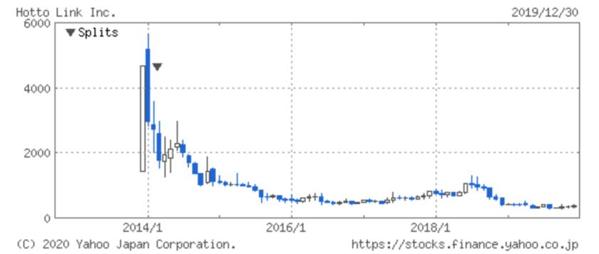 ホットリンクの株価