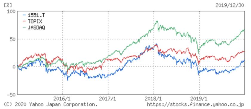 【5年比較】JASDAQ-TOP20とJASDAQ INDEXとTOPIXの比較