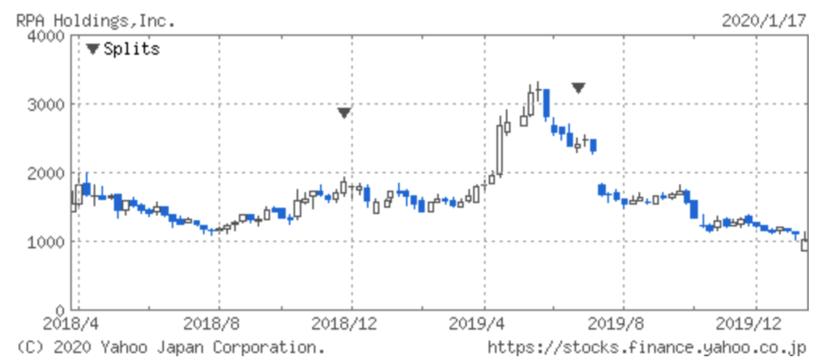 RPAホールディングスの株価推移