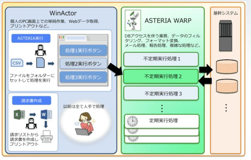 AsteriaWrapとWinactorの連動の概念図