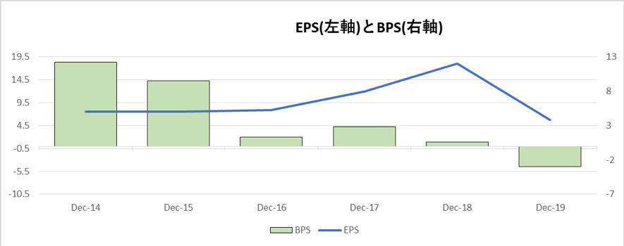 ボーイングのEPSとBPSの推移