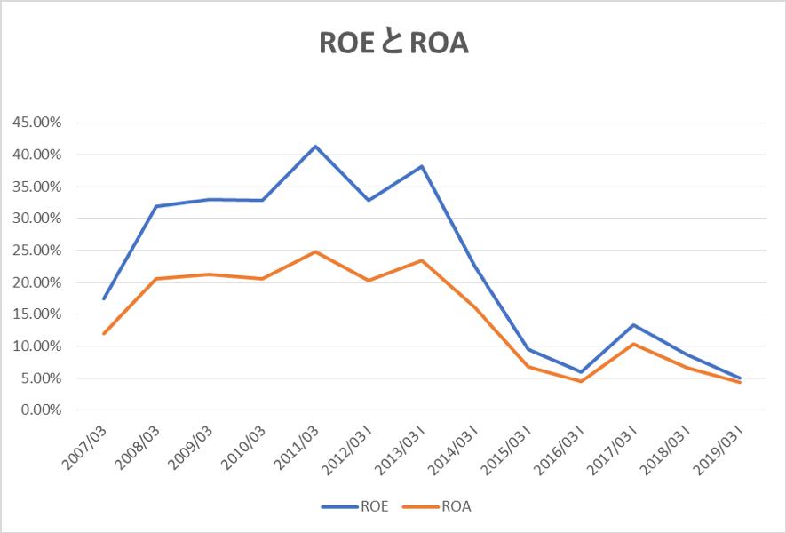 DeNAのROEとROAの推移