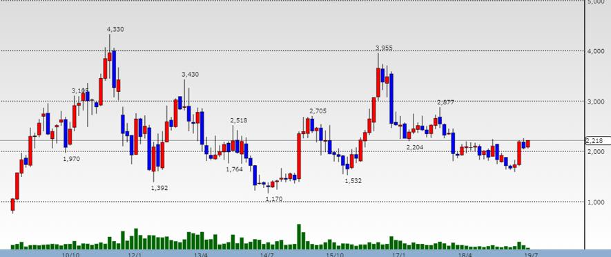DeNAの株価推移
