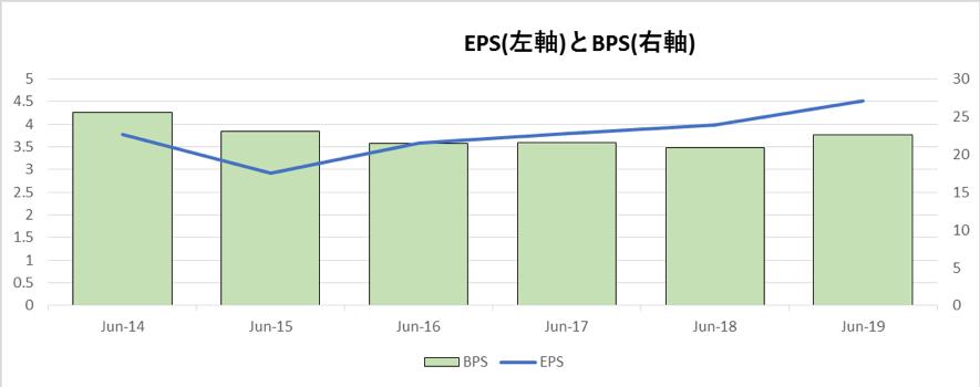P&GのEPSとBPSの推移
