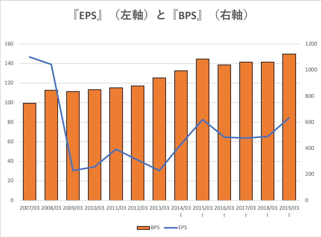 コニカミノルタのEPSとBPSの推移