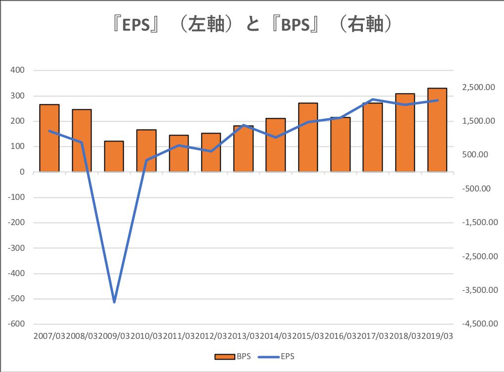 富士電機のEPS推移