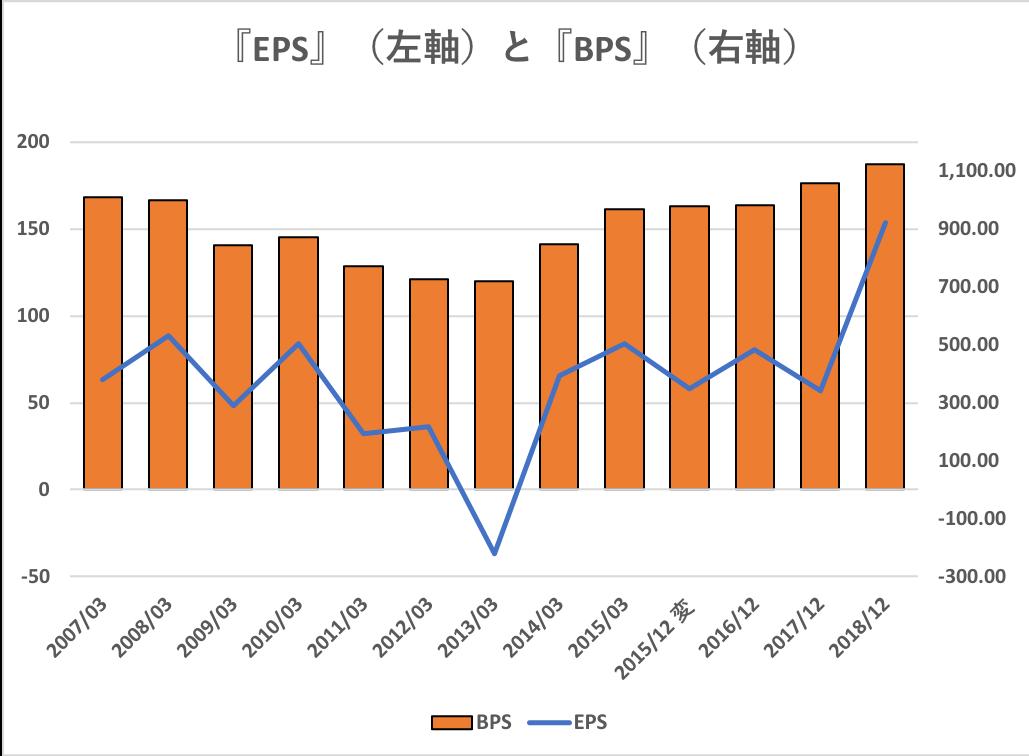 EPSの推移