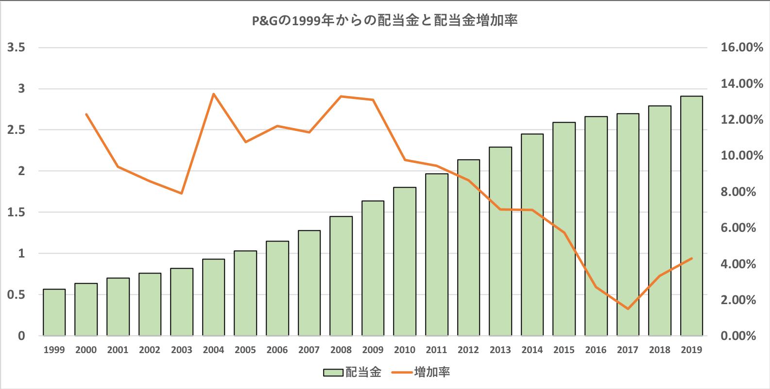 P&Gの配当金推移と配当金増加率