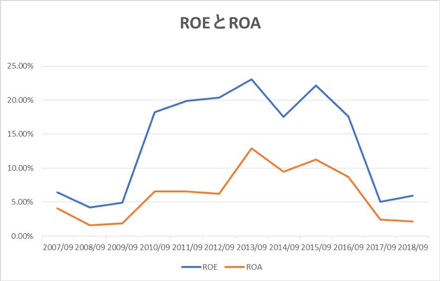 サイバーエージェントのROEとROA