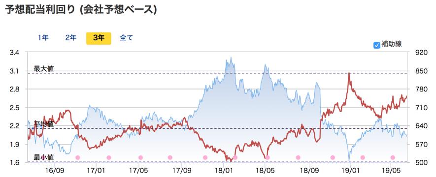 東急不動産の配当利回りの推移