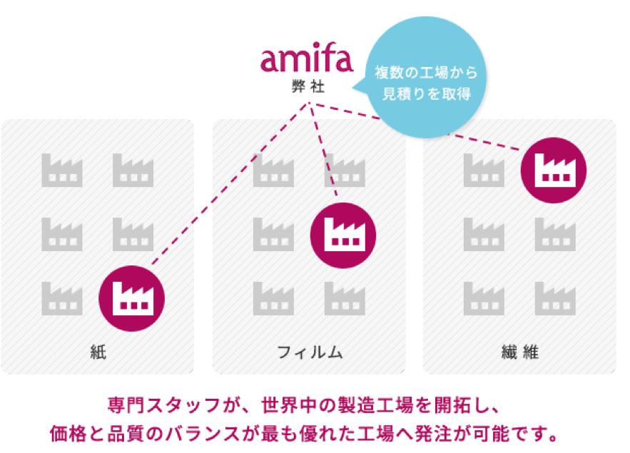 アミファの事業内容2