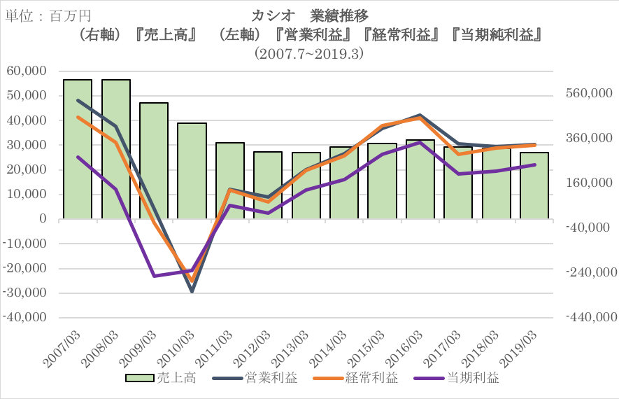 カシオの過去10年の業績推移