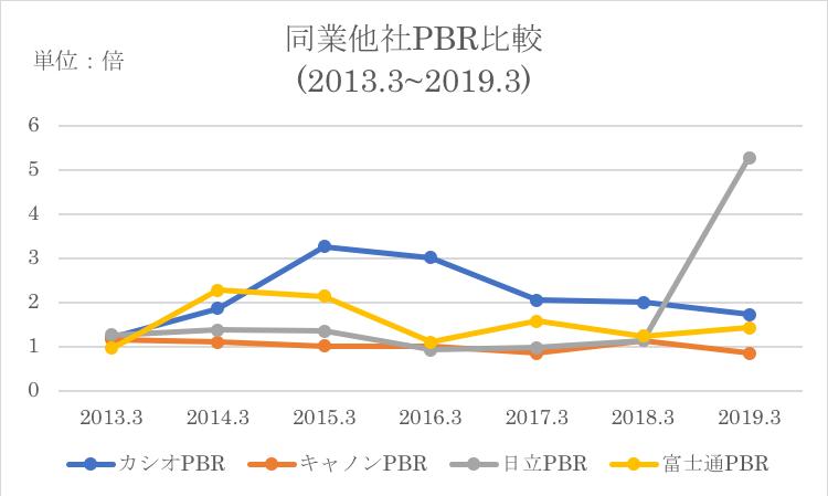 カシオの同業他社とのPBR比較