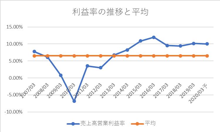 カシオの利益率の推移