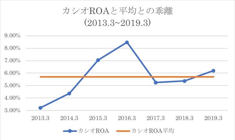 カシオのROAと過去平均値との乖離
