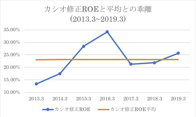 カシオのROEと過去平均との比較