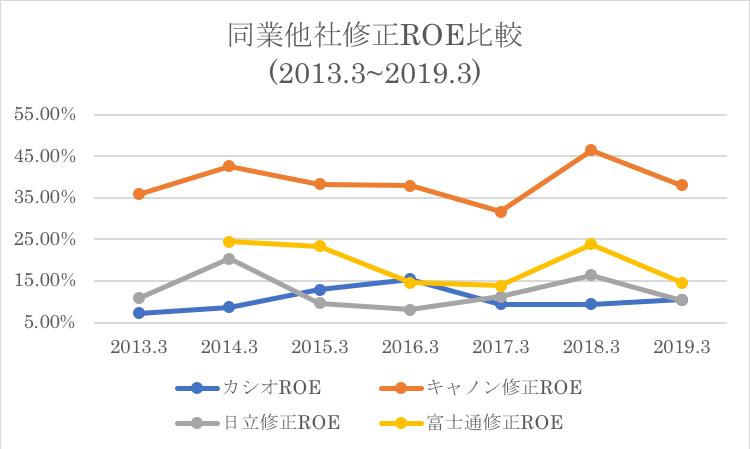 カシオの同業他社とのROE推移の比較