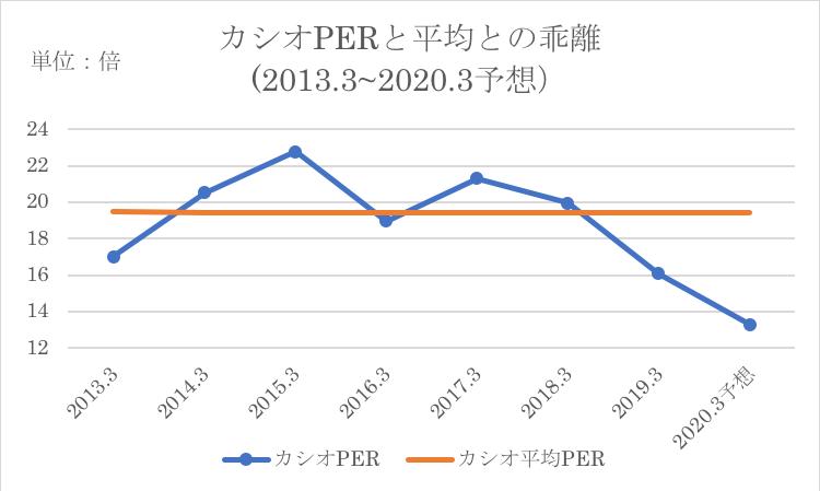 カシオのPERの過去平均との乖離