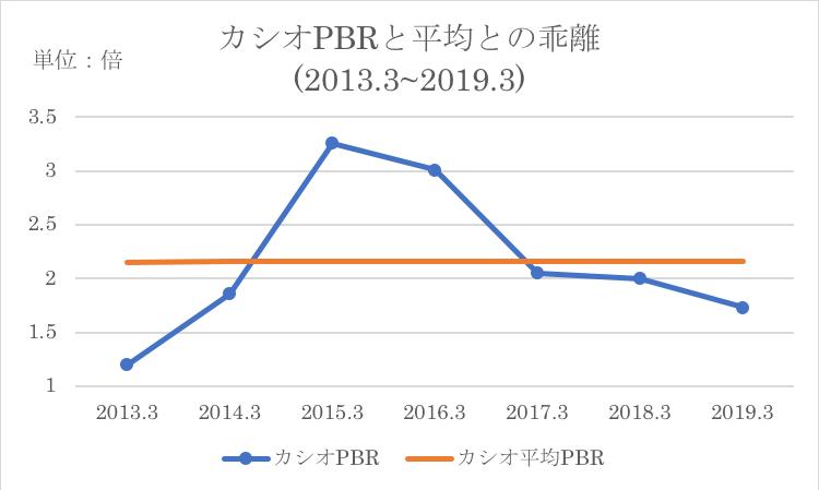 カシオのPBRの過去平均との乖離