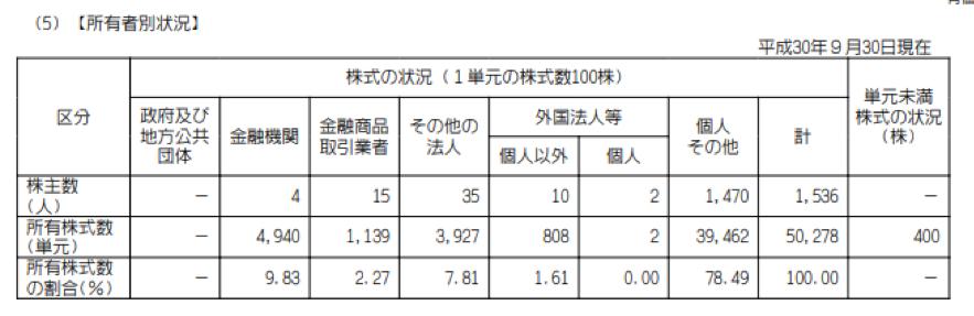 キャンディルの株主構成数