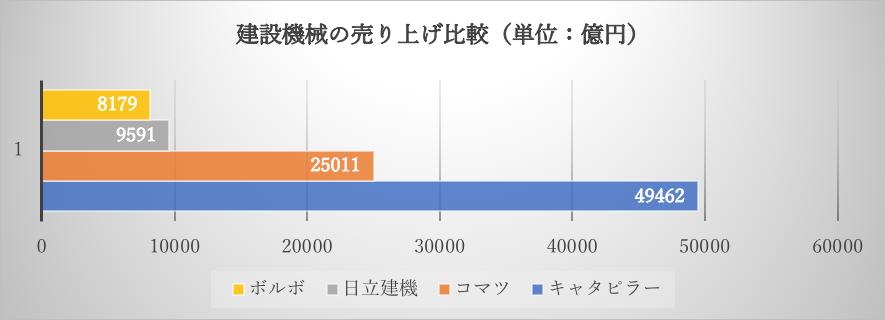 キャタピラーの建設機械の売上規模比較