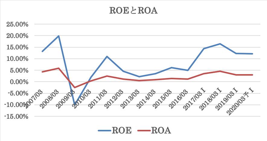 三菱ケミカルのROEとROA