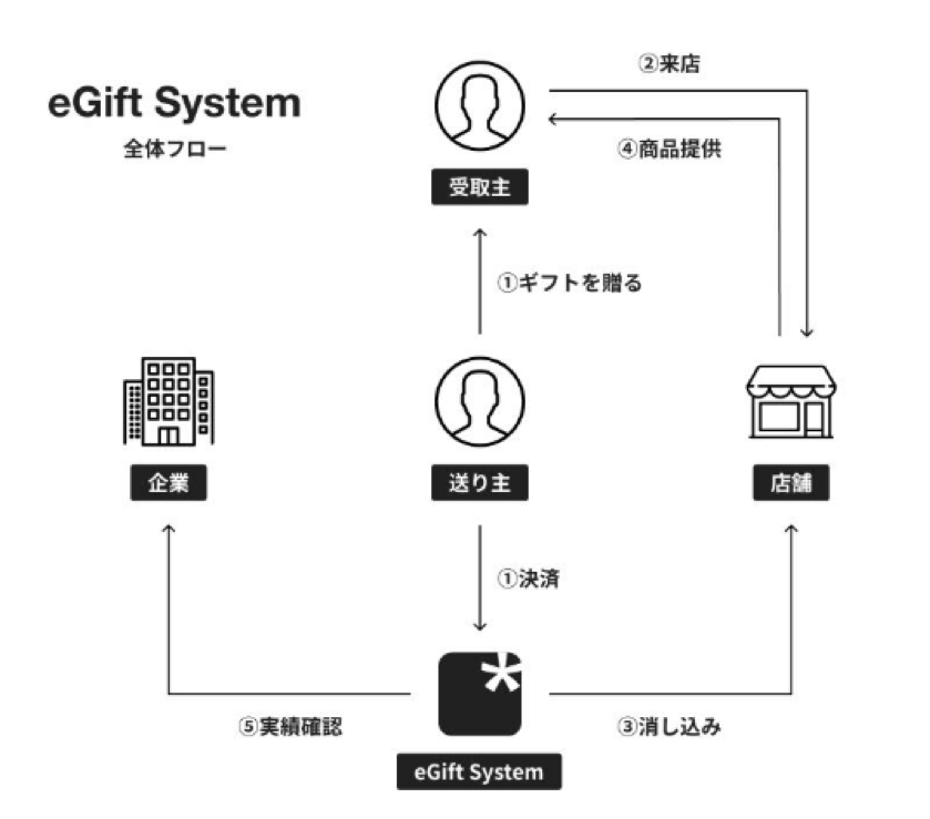 eGift Systemsの仕組み