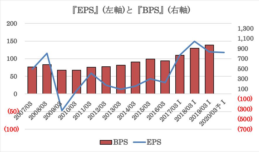 三菱ケミカルのEPSとBPSの推移