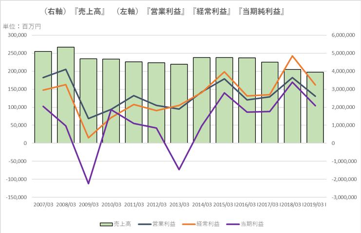 富士通の業績推移