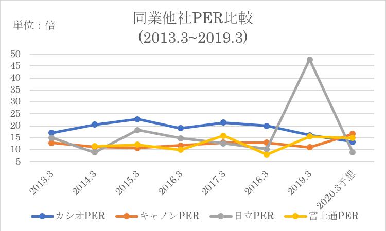富士通と同業他社のPER推移を比較