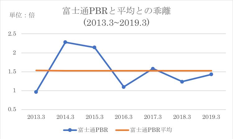 富士通PBRの推移と過去平均との比較