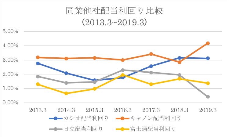 富士通の配当利回りの比較