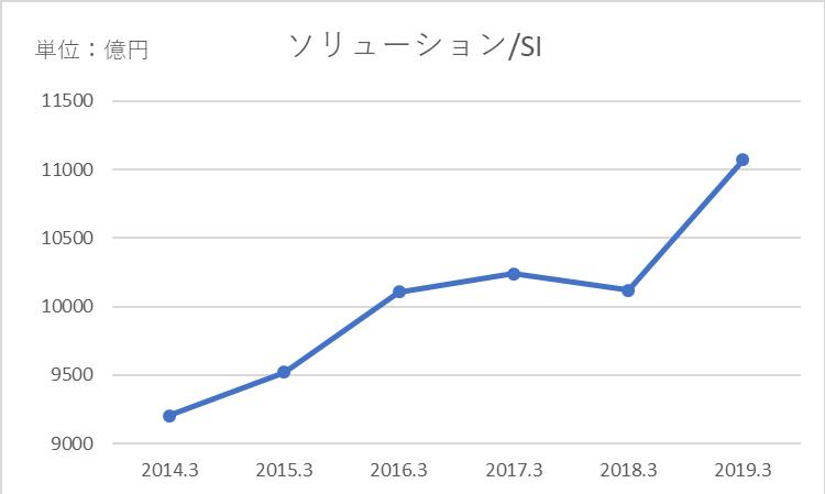 ソリューションSIの売上高推移