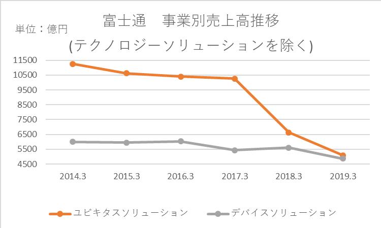 ユビキタスソリューション事業とデバイスソリューション事業の売上高推移